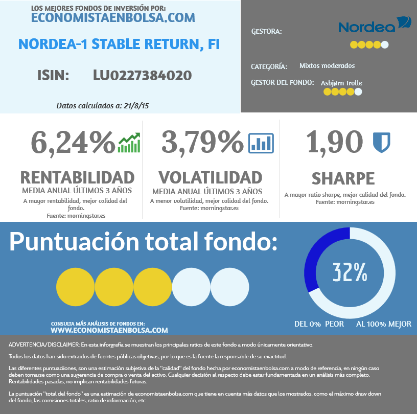 Análisis del Nordea Stable Return