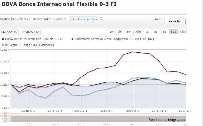 BBVA Bonos Internacional Flexible FI